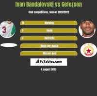 Ivan Bandalovski vs Geferson h2h player stats
