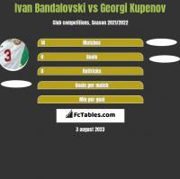 Ivan Bandalovski vs Georgi Kupenov h2h player stats