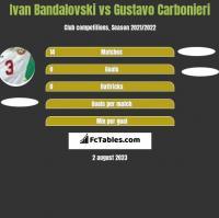 Ivan Bandalovski vs Gustavo Carbonieri h2h player stats
