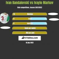 Ivan Bandalovski vs Ivaylo Markov h2h player stats