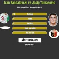 Ivan Bandalovski vs Josip Tomasevic h2h player stats