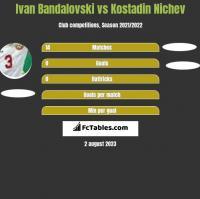 Ivan Bandalovski vs Kostadin Nichev h2h player stats