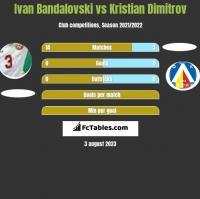 Ivan Bandalovski vs Kristian Dimitrov h2h player stats