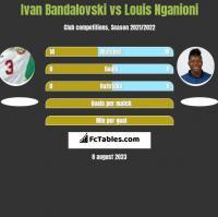 Ivan Bandalovski vs Louis Nganioni h2h player stats