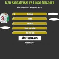 Ivan Bandalovski vs Lucas Masoero h2h player stats