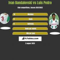Ivan Bandalovski vs Luis Pedro h2h player stats