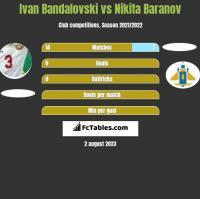 Ivan Bandalovski vs Nikita Baranov h2h player stats