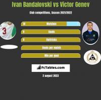 Ivan Bandalovski vs Victor Genev h2h player stats