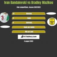 Ivan Bandalovski vs Bradley Mazikou h2h player stats