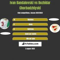 Ivan Bandalovski vs Bozhidar Chorbadzhiyski h2h player stats