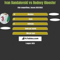 Ivan Bandalovski vs Rodney Klooster h2h player stats