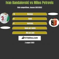 Ivan Bandalovski vs Milos Petrovic h2h player stats