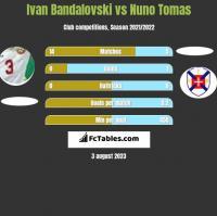 Ivan Bandalovski vs Nuno Tomas h2h player stats