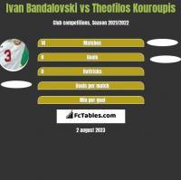 Ivan Bandalovski vs Theofilos Kouroupis h2h player stats