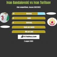 Ivan Bandalovski vs Ivan Turitsov h2h player stats