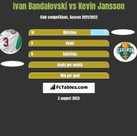 Ivan Bandalovski vs Kevin Jansson h2h player stats