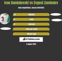 Ivan Bandalovski vs Evgeni Zumbulev h2h player stats