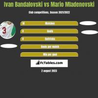 Ivan Bandalovski vs Mario Mladenovski h2h player stats