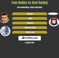 Ivan Bobko vs Anel Raskaj h2h player stats