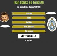 Ivan Bobko vs Ferid Ali h2h player stats