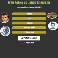 Ivan Bobko vs Jeppe Andersen h2h player stats
