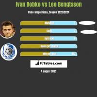 Ivan Bobko vs Leo Bengtsson h2h player stats