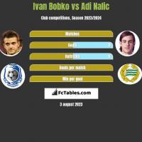 Ivan Bobko vs Adi Nalic h2h player stats