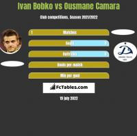 Ivan Bobko vs Ousmane Camara h2h player stats