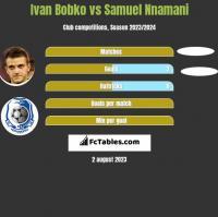 Ivan Bobko vs Samuel Nnamani h2h player stats