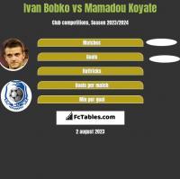 Ivan Bobko vs Mamadou Koyate h2h player stats