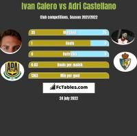 Ivan Calero vs Adri Castellano h2h player stats