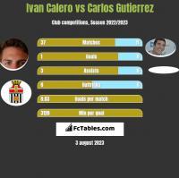 Ivan Calero vs Carlos Gutierrez h2h player stats