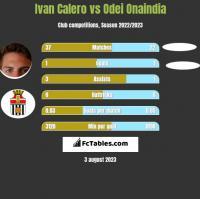Ivan Calero vs Odei Onaindia h2h player stats