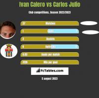 Ivan Calero vs Carlos Julio h2h player stats