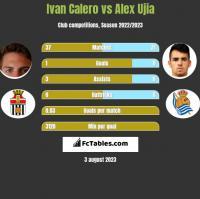 Ivan Calero vs Alex Ujia h2h player stats
