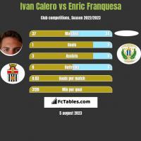 Ivan Calero vs Enric Franquesa h2h player stats