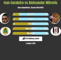 Ivan Cavaleiro vs Aleksandar Mitrovic h2h player stats