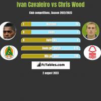 Ivan Cavaleiro vs Chris Wood h2h player stats