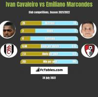 Ivan Cavaleiro vs Emiliano Marcondes h2h player stats