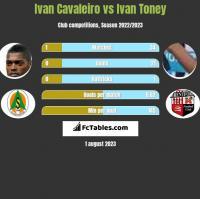 Ivan Cavaleiro vs Ivan Toney h2h player stats