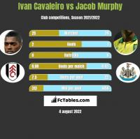 Ivan Cavaleiro vs Jacob Murphy h2h player stats