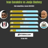 Ivan Cavaleiro vs Jonjo Shelvey h2h player stats