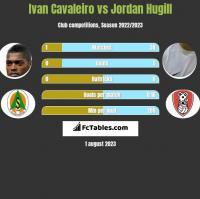 Ivan Cavaleiro vs Jordan Hugill h2h player stats