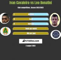 Ivan Cavaleiro vs Leo Bonatini h2h player stats