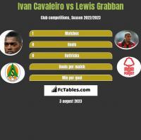 Ivan Cavaleiro vs Lewis Grabban h2h player stats