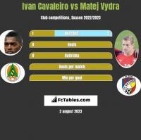 Ivan Cavaleiro vs Matej Vydra h2h player stats