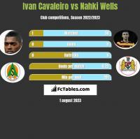 Ivan Cavaleiro vs Nahki Wells h2h player stats