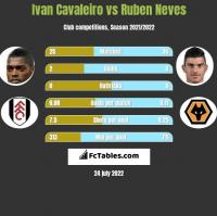 Ivan Cavaleiro vs Ruben Neves h2h player stats