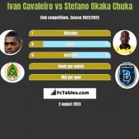 Ivan Cavaleiro vs Stefano Okaka Chuka h2h player stats