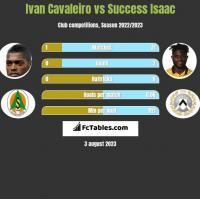 Ivan Cavaleiro vs Success Isaac h2h player stats
